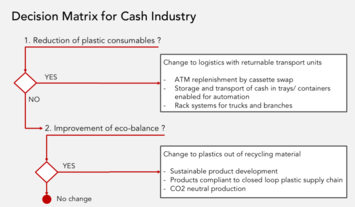 Impact on cash handling by the worlds fight against plastic