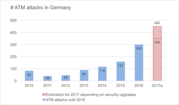 Germany: ATM attacks will increase in 2017