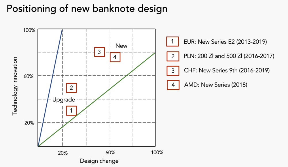 Positioning of banknote design