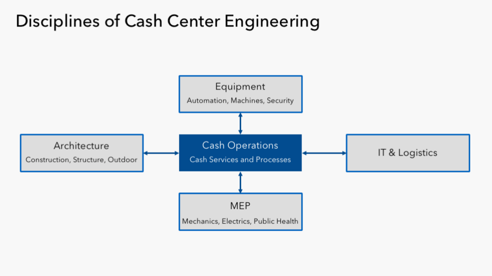 Project Management bei der Cash Center Automatisierung
